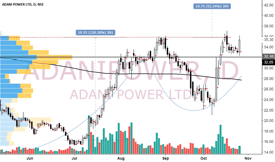 ADANIPOWER: adanipower