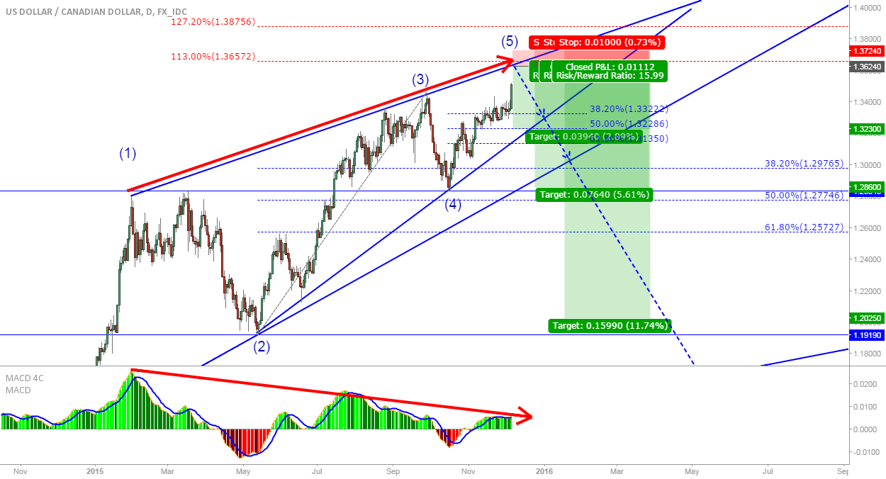 USD/CAD: Ending diagonal + divergence, high R/R opportunity