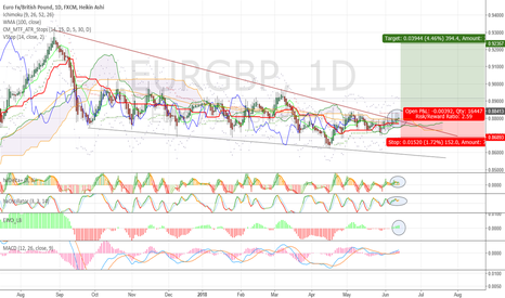 EURGBP: Go long with stop buy at 0,8840 on close