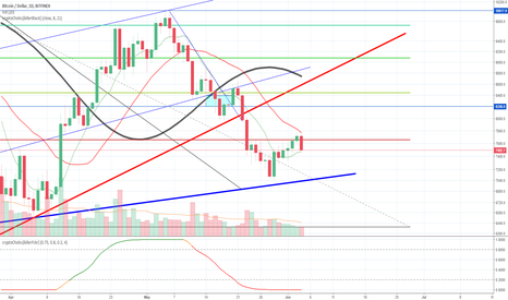 BTCUSD: BTC rejected from 21d MA | Support on 8 MA?