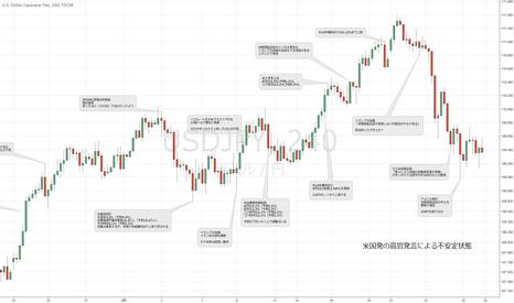 USDJPY: ドル円:先週の振り返りと来週