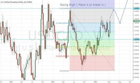 USDCAD: USDCAD, WK Chart Target 1.06600 -1.09400