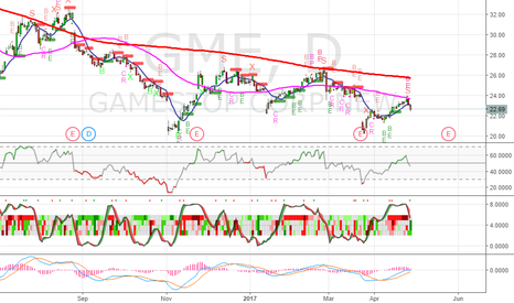 GME: Bearish on GME (Gamestop) - SL 23.70