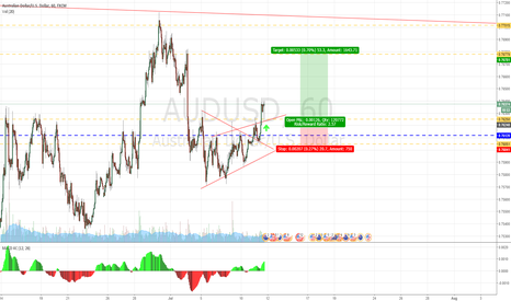 AUDUSD: AUDUSD Triangle Breakout LONG Opportunity