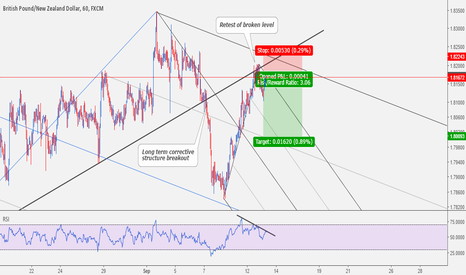 GBPNZD: GBPNZD: Sell Setup Completion