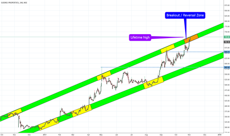GODREJPROP: GODREJ PROPERTIES Channel Breakout