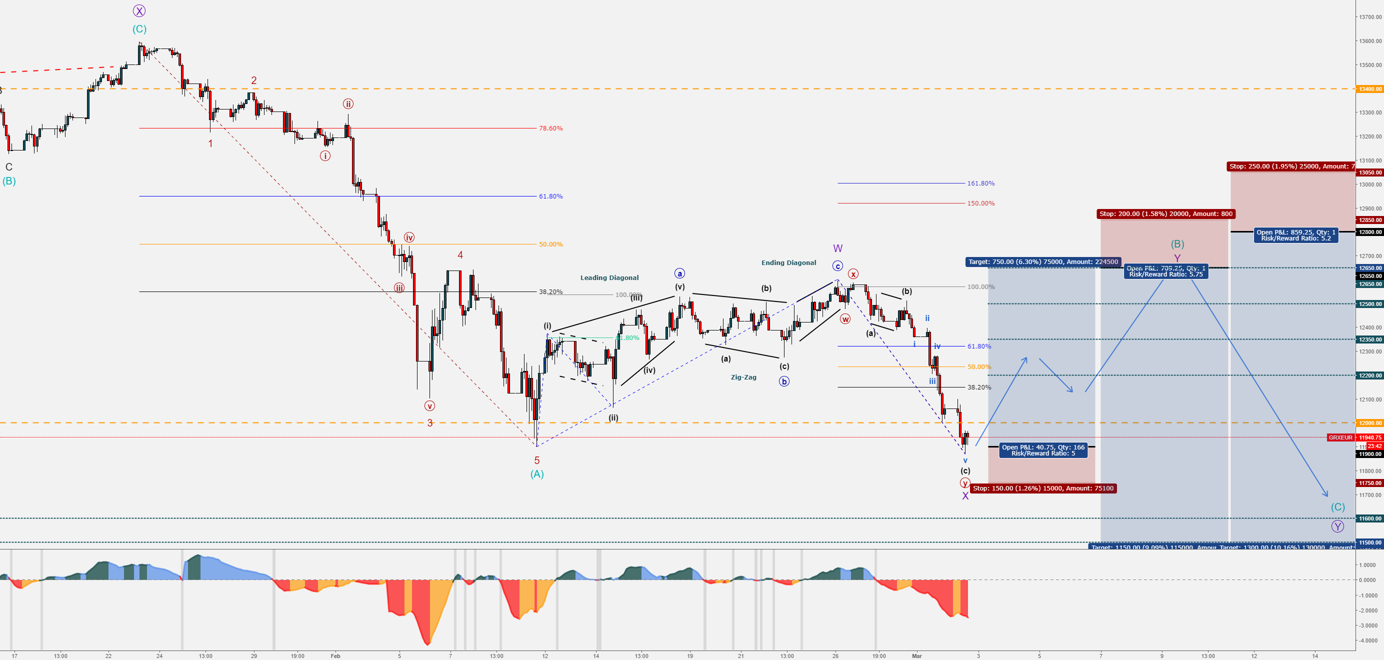 GER30 - False Break-Out - Bullish Correction - BUY/SELL Levels