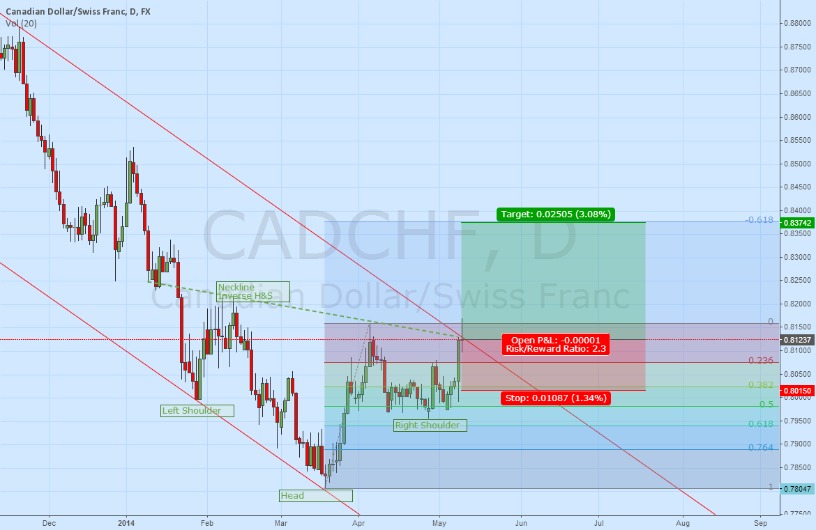 CADCHF Fibanocci Extension Within Head & Shoulder