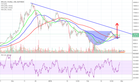BTCUSD: Cup and Handle Pattern set for Breakout to 14k+ ???