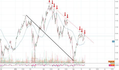 CY: CY Failed to break through Lower-High Resistance