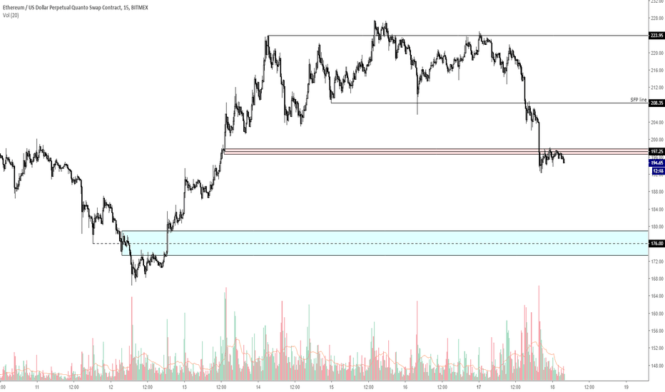 ETHUSD: IF red box doesn't break up