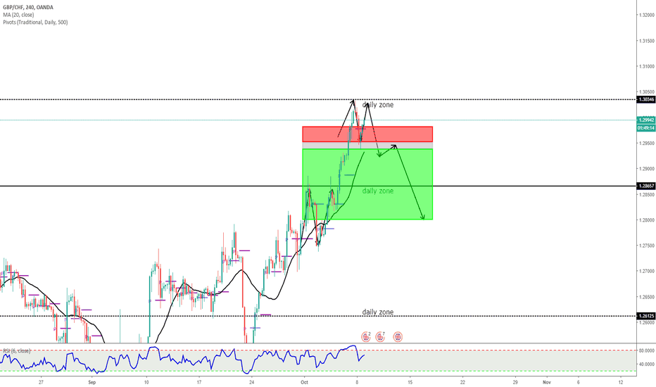 GBPCHF: double top entry