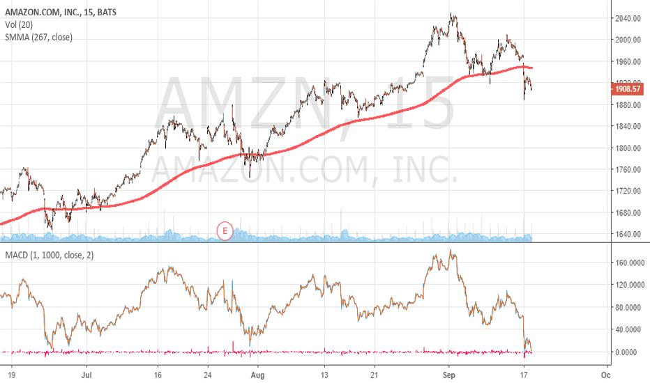 AMZN: AMAZON if close today below 1900 USD close Longs and wait...