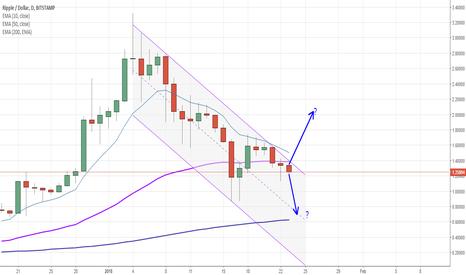 XRPUSD: Ripple / USD - will it go up or down?