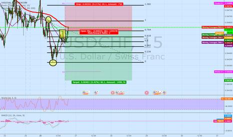 USDCHF: USDCHF 15M short | 764 Fibonacci Entry
