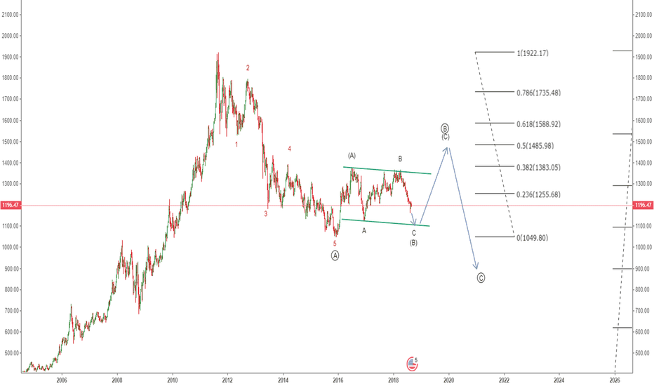 XAUUSD: XAUUSD - Elliott Waves