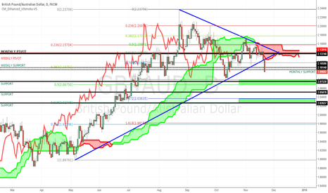 GBPAUD: GBPAUD SHORT : ICHI CLOUD BREAK ,TREND LINE BREAK,PIVOT BREAK