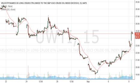 UWTI: UWTI headed to $28-30 in a week if dollar doesnt strenghten much