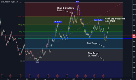 CLF: Head & Shoulders pattern on Cleveland Cliff Inc.