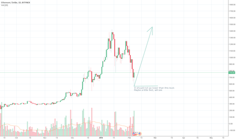 ETHUSD: ETHUSD Should Go To New Historical Highs