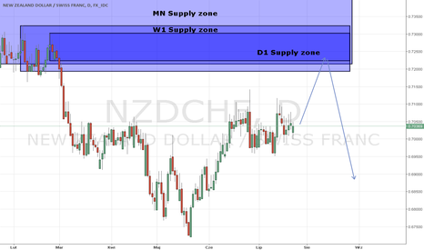 NZDCHF: NZD/CHF D1 Strefa Podaży