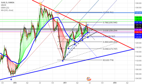 XAUUSD: Gold are in a buying mood