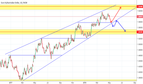 EURAUD: Patience. Lets wait for the confirmations