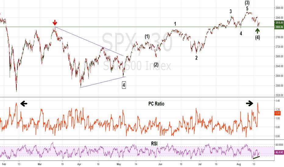 SPX: Sentiment and Momentum Indicate SPX Bottom on 8/15/18
