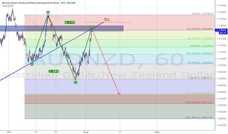 AUDNZD: Short Pattern ABCD & Trend line Resistance & Fibo level