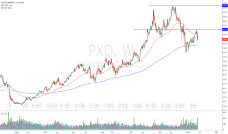 PXD: LEAP's short / 2 year short *Greenlight Capital* Einhorn