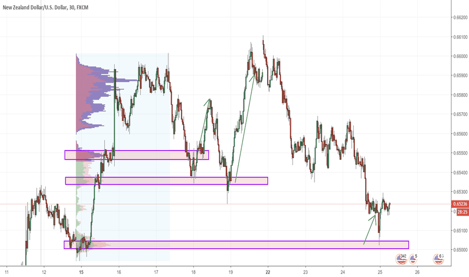 NZDUSD: NZDUSD Weekly prediction