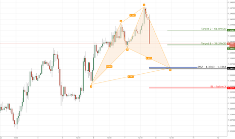 GBPUSD: 5) GBPUSD bullish cypher on 1hr chart