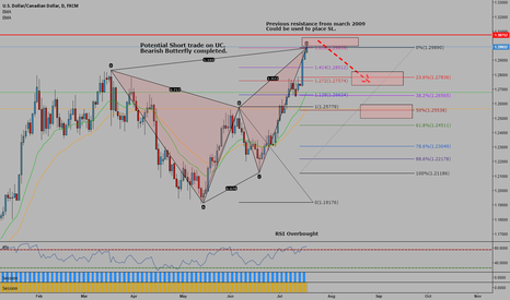 USDCAD: Bearish Butterfly on UC