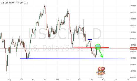 USDCHF: USDCHF are we expecting shorts?
