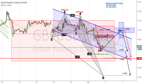 GBPUSD: GBPUSD Bearish looking for a retracement 1.57 Target 1.5550