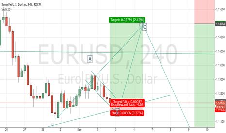 EURUSD: EUR/USD 250 PIP LONG