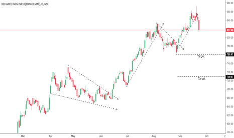 RELIANCE: Is it time for Correction ?