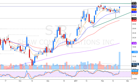 SJR: force breakout with nice volume
