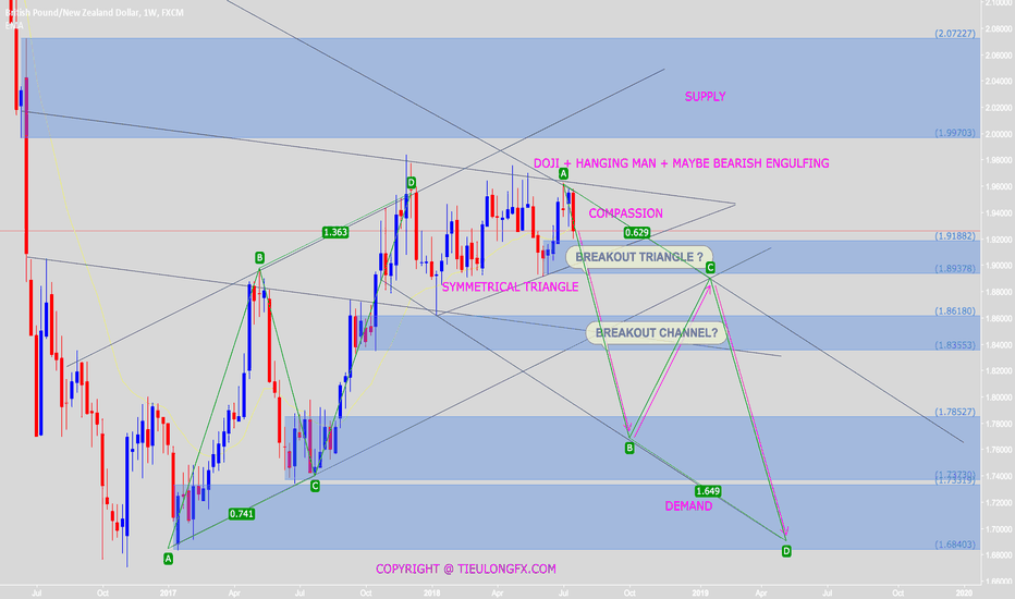 GBPNZD: Waiting to SELL with Doji Hanging man and maybe BearishEngulfing