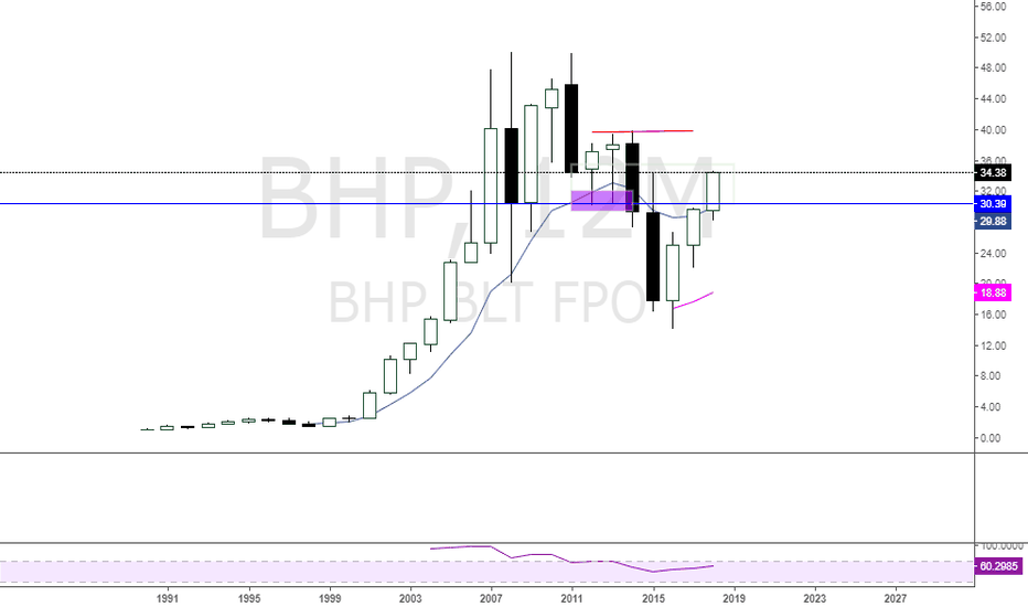 BHP: $BHP