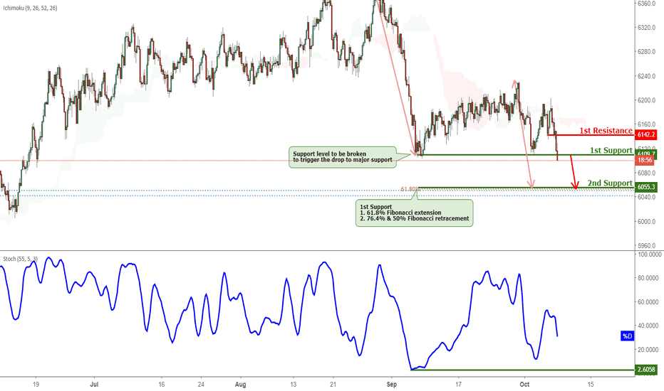 AU200AUD: ASX Testing Support, Potential Breakout!