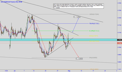 EURGBP: EUR/GBP - BEARISH FIB WITH H4 SETUP