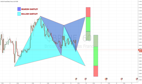 GBPCHF: GBPCHF 60 Bearish & Bullish GARTLEY PATTERNS!