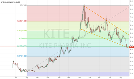 KITE: KITE's retracement may be at an end