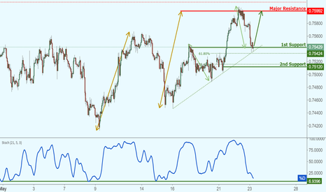 AUDUSD: AUDUSD is approaching support, potential bounce!