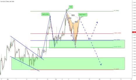 EURUSD: EUR/USD - Cypher in formazione - si entra in Trading Range?