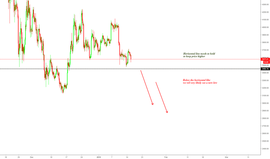 BTCUSD: BITCOIN - A NEW LOW WHEN WE BREAK THIS AREA!?!
