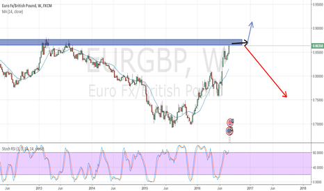 EURGBP: EURGBP hits the price of Feb and Aug of 2013 | Weekly Chart