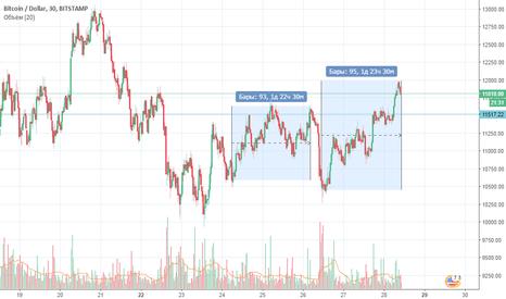 BTCUSD: Тенденция 2-е суточного восходящего тренда BTC USD