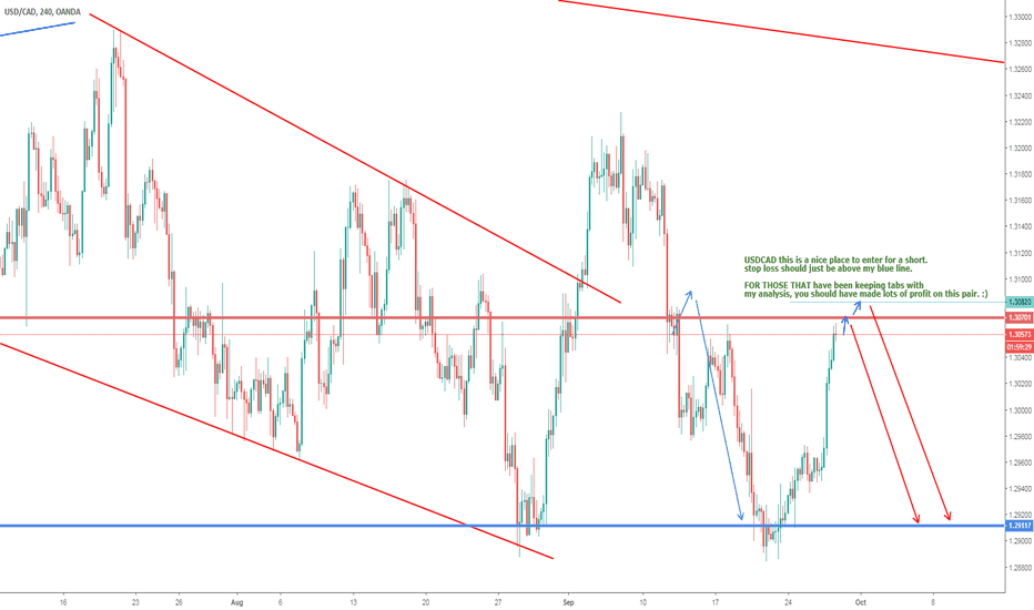 USDCAD: USDCAD - SELL OR NOT TO SELL :)
